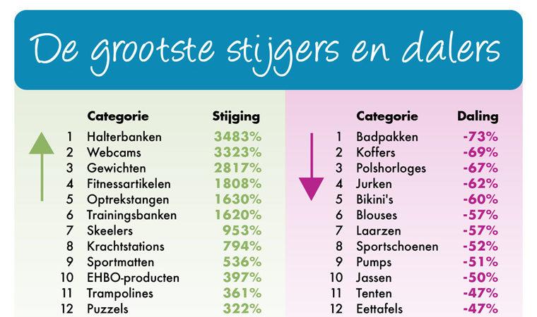 Beslist.nl – Online verkoop trends sinds Corona